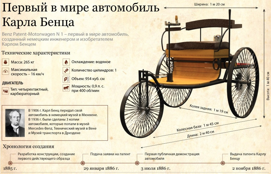 первое авто Карла Бенца
