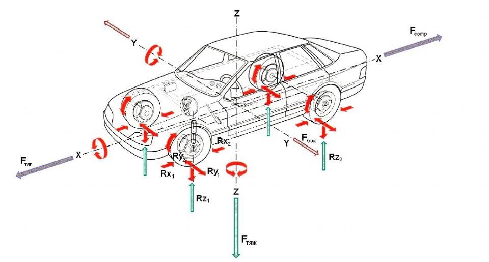 Силы, действующие на автомобиль.