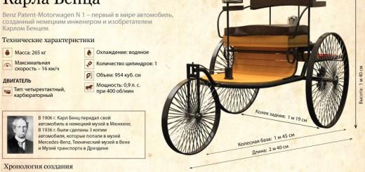 Первый в мире автомобиль 1885 год